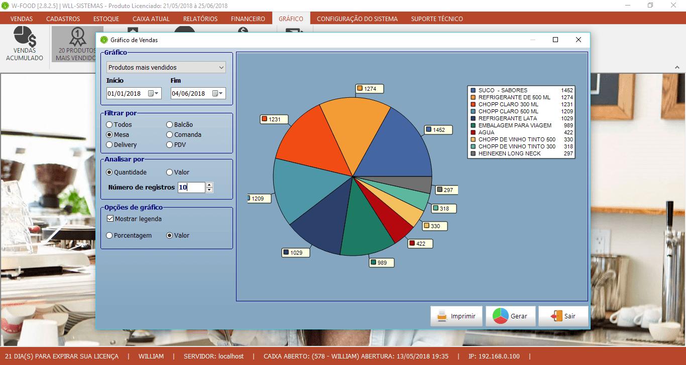 Gráfico dos Produtos mais Vendidos